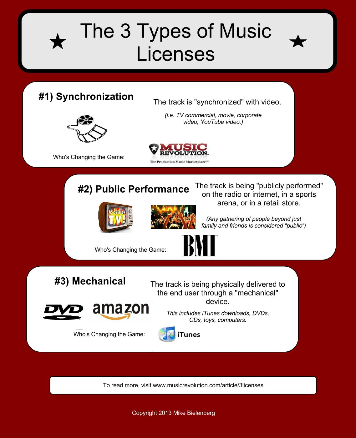 The 3 Different Types of Music Licenses | Blog